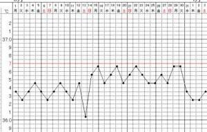 高温期が低い波形